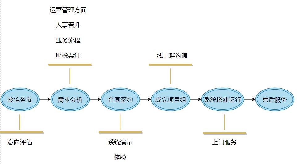云舟云管家 数字化管理系统