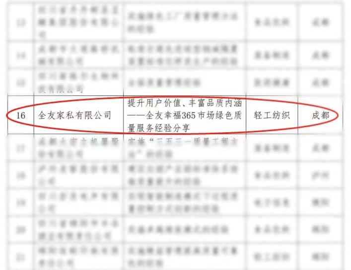 """深耕绿色服务 全友荣获 """"2021年四川省工业质量标杆企业""""荣誉称号"""