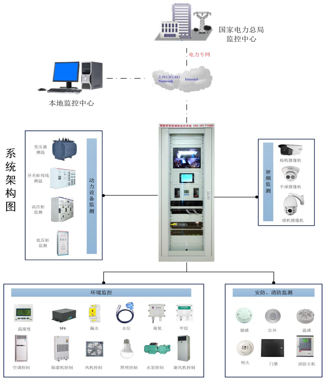 迈世助力智能配电室、智能变电站的关键一步:智辅