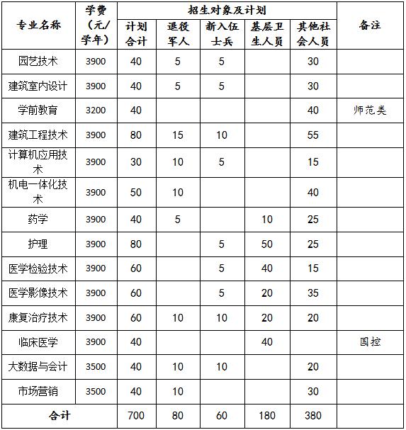 阜阳职业技术学院 2021年高职扩招招生章程